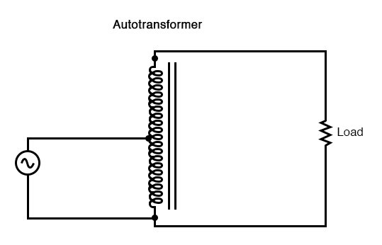 This autotransformer steps the voltage up with a single tapped winding, saving copper, sacrificing isolation.