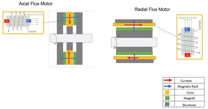 Axial flux vs. radial flux motors.