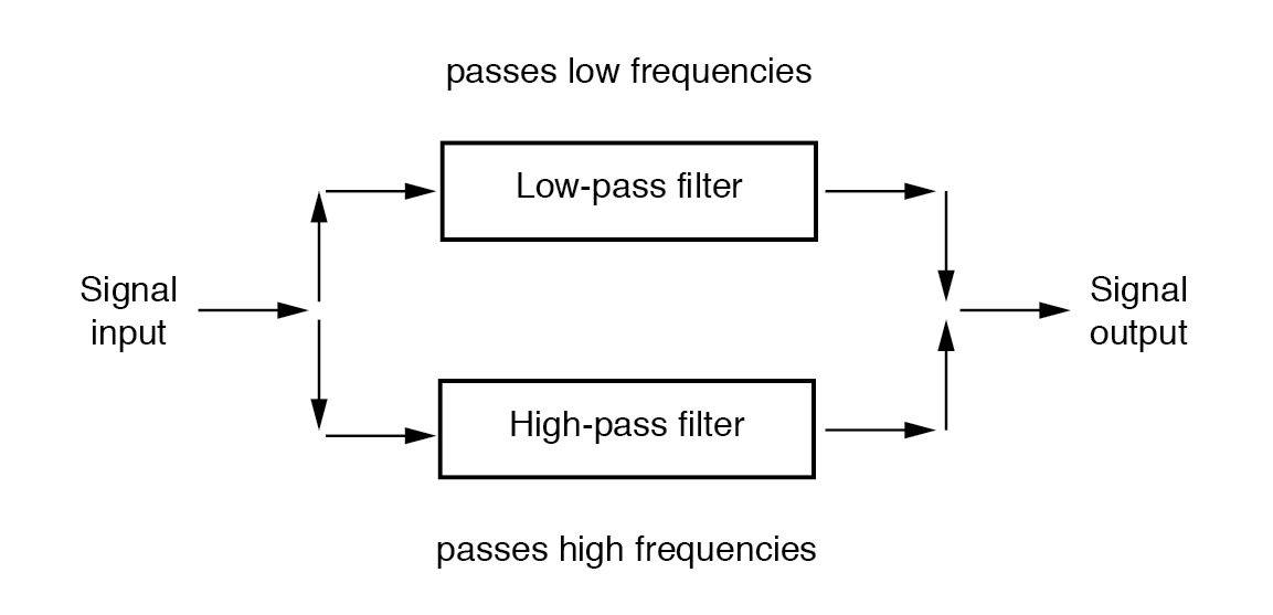 Band-stop Filters | Filters | Electronics Textbook