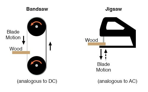 Bandsaw-jigsaw analogy of DC vs AC.