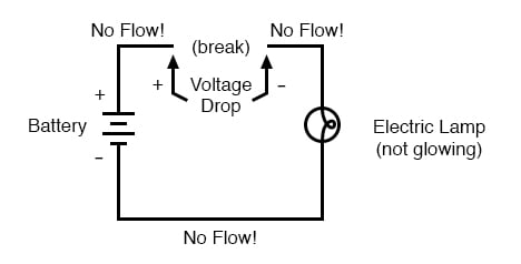 Resistance | Basic Concepts Of Electricity | Electronics