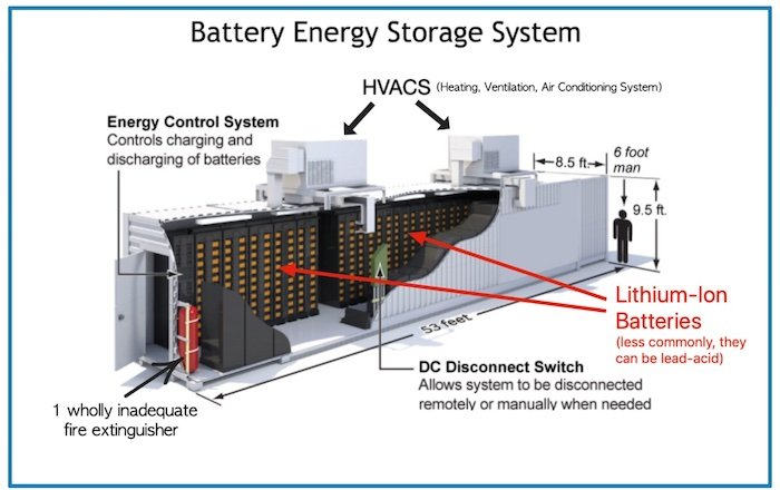 A general depiction of a battery energy storage system with Li-ion batteries.