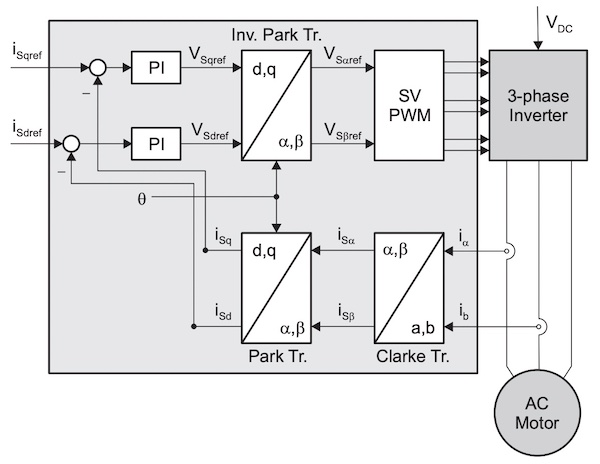 Basic block diagram for field-oriented control.