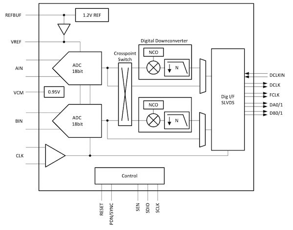 Block diagram for the ADC3683.