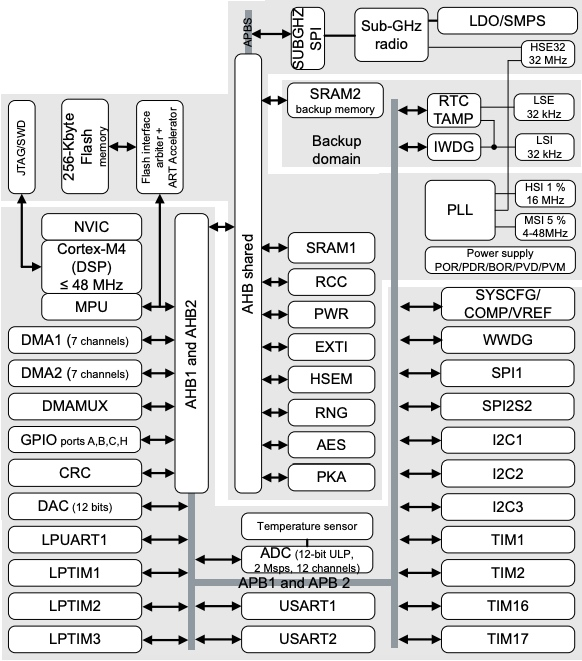 block diagram of STM32WLE5