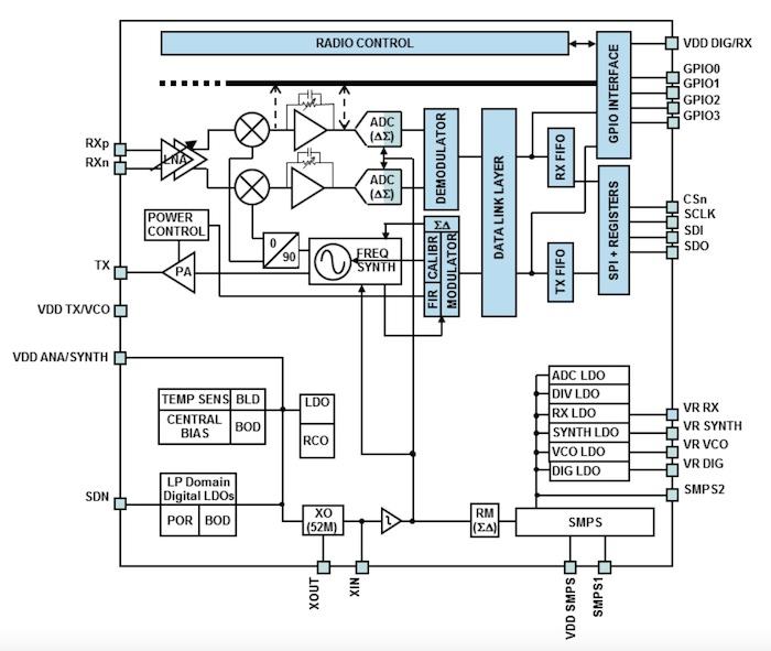 The S2-LP block diagram.