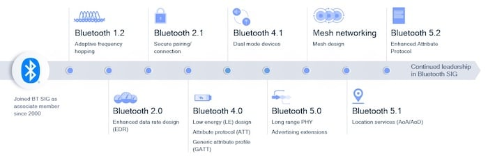 Examples of Bluetooth advancements since 2000.