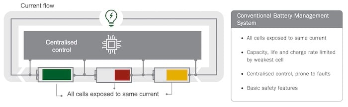 The current flow of a conventional battery management system.