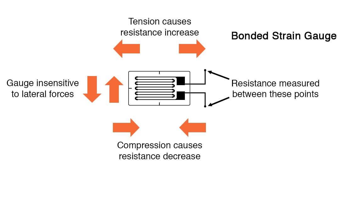 Strain Gauges | Electrical Instrumentation Signals | Electronics Textbook