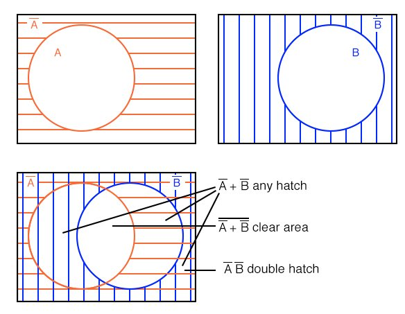 Boolean expression venn diagram