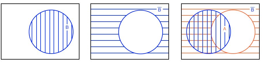 Boolean OR function venn diagram