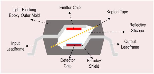 Figure 1. Broadcom optocouplers isolation construction which incorporates Kapton tape and Faraday shield for enhance insulation strength.