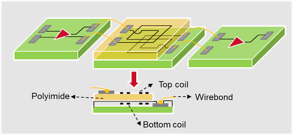 Magnetic coupler isolation construction with a single pair of top and bottom coils with polyimide insulation material in between.