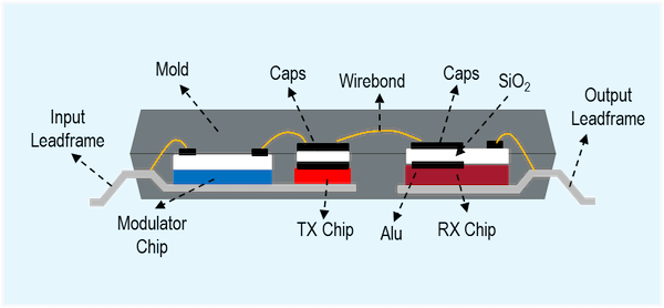 Figure 3. Capacitive coupler isolation construction with two series caps where SiO2 dielectric is sandwiched in between by two Alu metal layers.