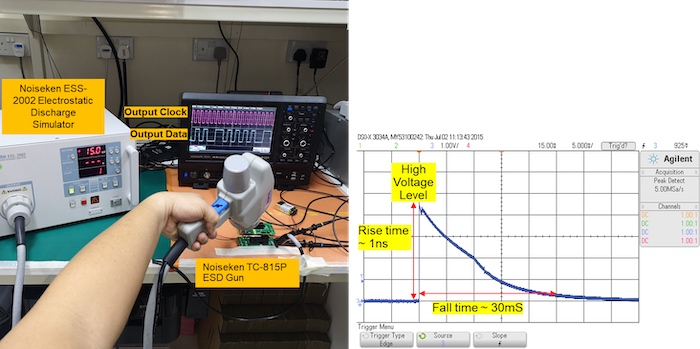 Figure 4. High voltage surge test setup shown on the left and on the right side, the high voltage surge profile.