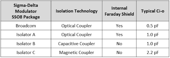 Table 2. Input to output capacitance comparisons between various isolators.