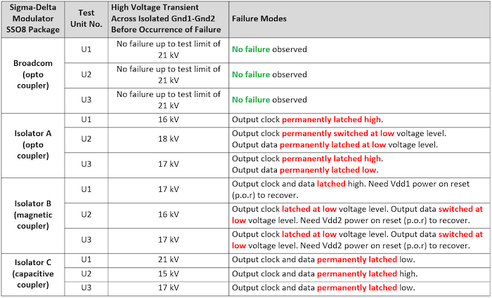 Table 3. Results of high voltage surge test on different isolators.