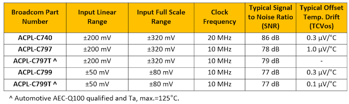 Table 4. Broadcom internally clocked, optically isolated, CMOS output, high precision sigma-delta modulators housed in SSO8 package format.