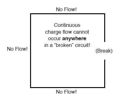 what are electric circuits? basic concepts of electricitycharge carriers to flow through, a sustained flow simply cannot be maintained broken circuit 2