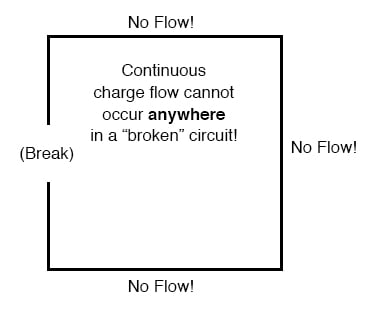 An Important Principle To Realize Here Is That It Doesn T Matter Where The Break Occurs Any Discontinuity In Circuit Will Prevent Charge Flow
