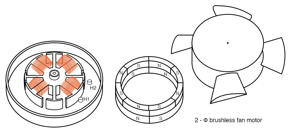Brushless fan motor, 2-φ