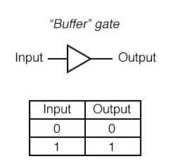 A special logic gate called a buffer is manufactured to perform the same function as two inverters