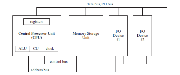 A rundown of x86 processor architecture when the currently executing instruction transfers data between the cpu and memory below is an illustration of the block diagram of a microcomputer ccuart