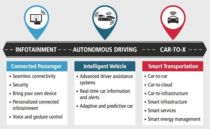 Developing Smarter  Safer Cars With Adas  Automotive