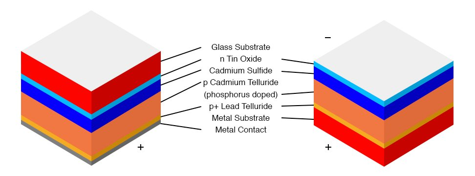 Cadmium telluride solar cell on glass or metal.
