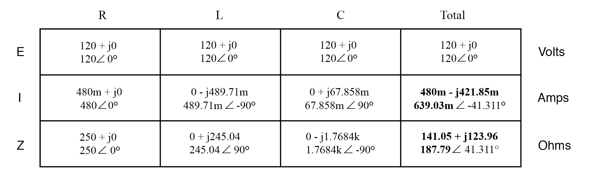 calculation of total current and total impedance