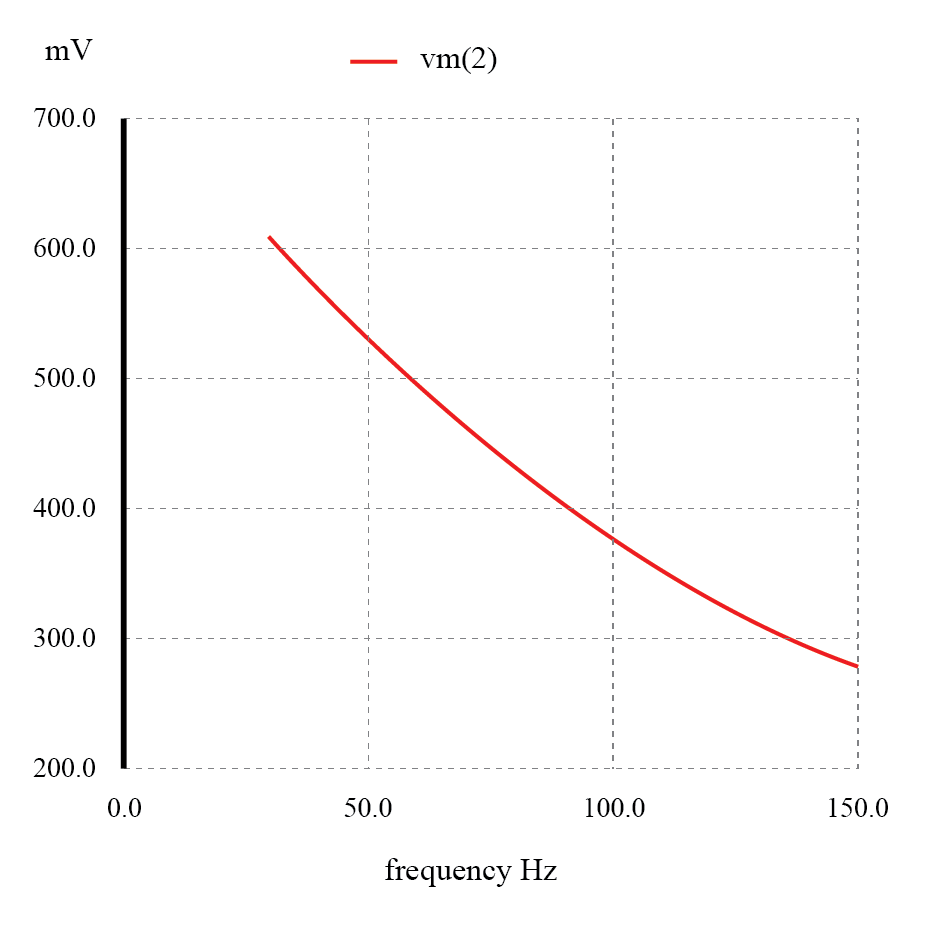 The response of a capacitive low-pass filter falls off with increasing frequency.