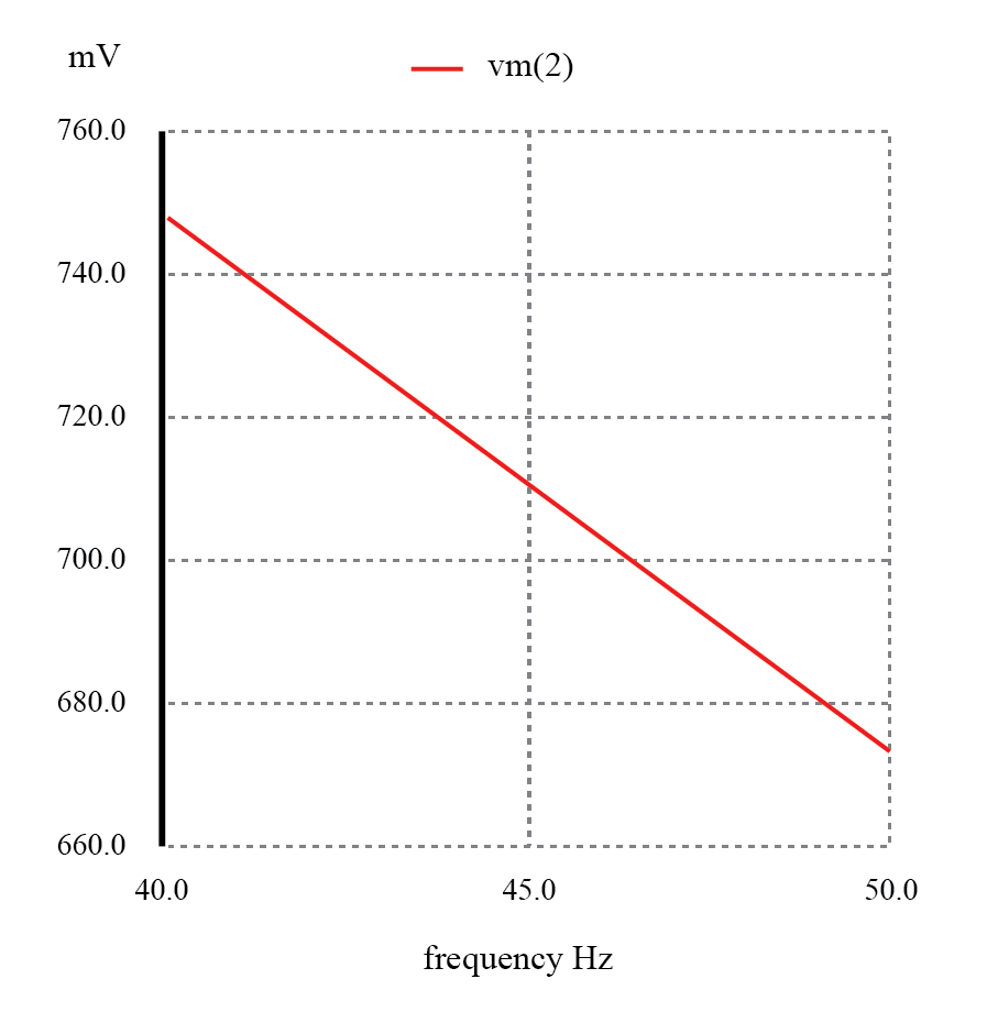 For the capacitive low-pass filter with R = 500 Ω and C = 7 µF, the Output should be 70.7% at 45.473 Hz.
