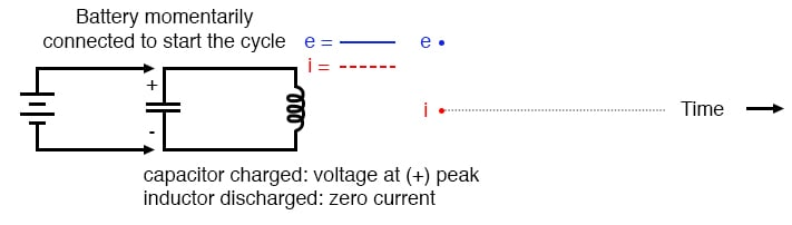 Capacitor charged: voltage at (+) peak; inductor discharged: zero current.