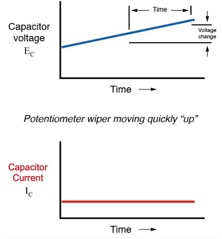 If the potentiometer is moved in the same direction, but at a faster rate, the rate of voltage change (dv/dt) will be greater and so will be the capacitor's current