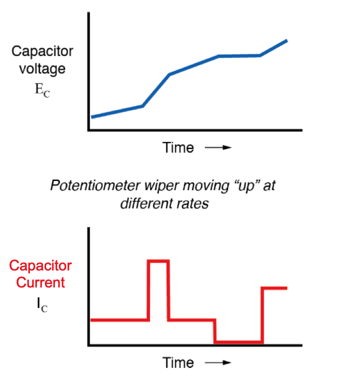 "If we were to move the potentiometer's wiper in the same direction as before (""up""), but at varying rates, we would obtain graphs that looked like this"