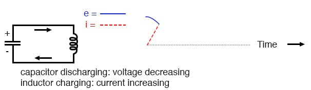 Capacitor discharging: voltage decreasing; inductor charging: current increasing.