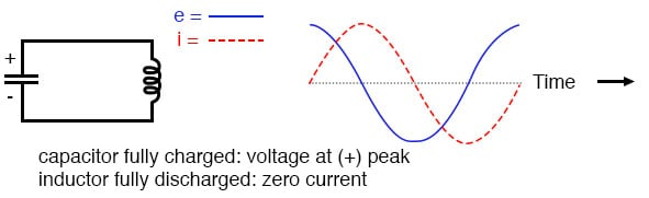 Capacitor fully charged: voltage at (+) peak; inductor fully discharged: zero current.