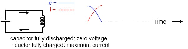 Capacitor fully discharged: zero voltage; inductor fully charged: maximum current.