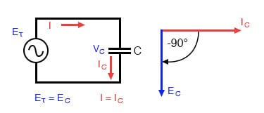 Pure capacitive circuit: capacitor voltage lags capacitor current by 90°