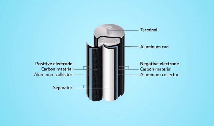 The makeup of a supercapacitor.