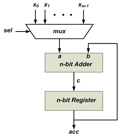 how to use carry save adders to efficiently implement multioperandalso, assume that the sum of these numbers, acc, can be represented by n bits for this addition, we can use the block diagram of figure 1