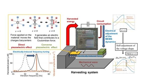 CEA-Leti's energy-harvesting ICs working within a larger system