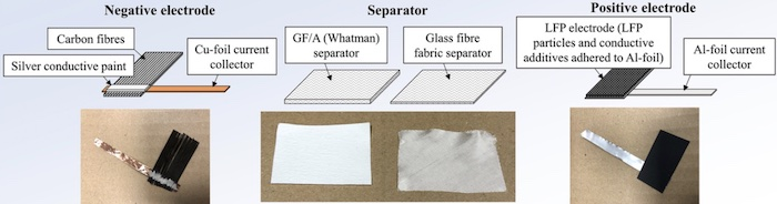 The components of Chalmers research team's structural battery.