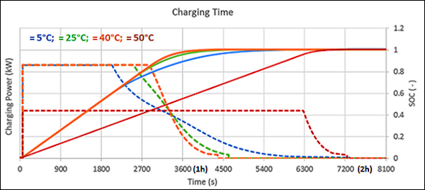EVs need extremely high power to enable rapid charging.