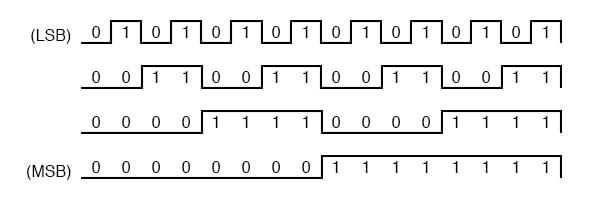 "Design a digital circuit to ""count"" in four-bit binar."