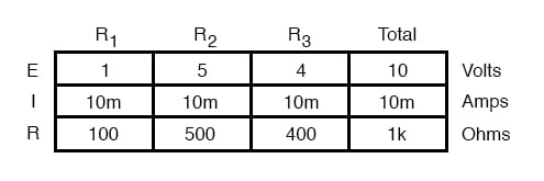 circuit values table