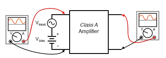 Class A: The amplifier output is a faithful reproduction of the input.