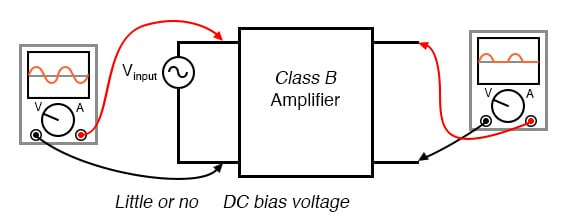 Class B: Bias is such that half (180°) of the waveform is reproduced.