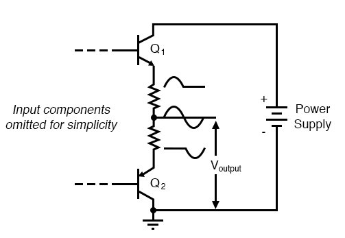 Class B push pull amplifier: Each transistor reproduces half of the waveform. Combining the halves produces a faithful reproduction of the whole wave.