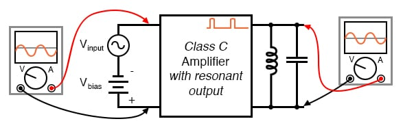 Class C amplifier driving a resonant circuit.